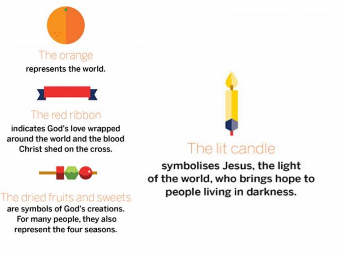Christingle Screen