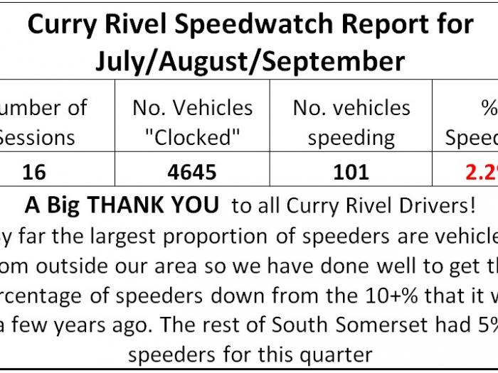 Speedwatch Quarterly results July August Sept 17