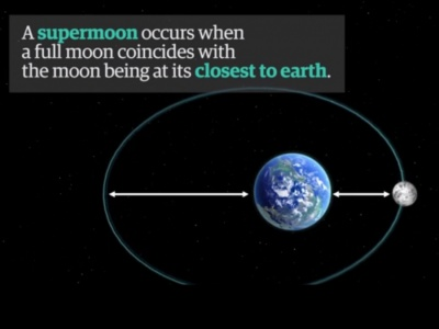 When does a Supermoon occur